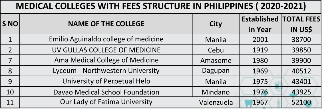 mbbs fees in philippines